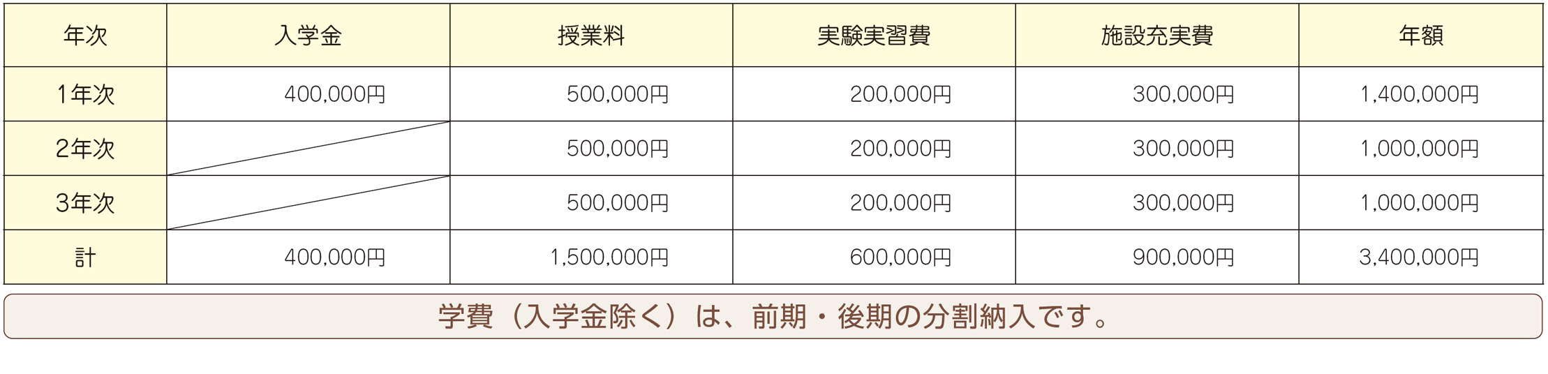 経済 奨学 状況 字 金 200